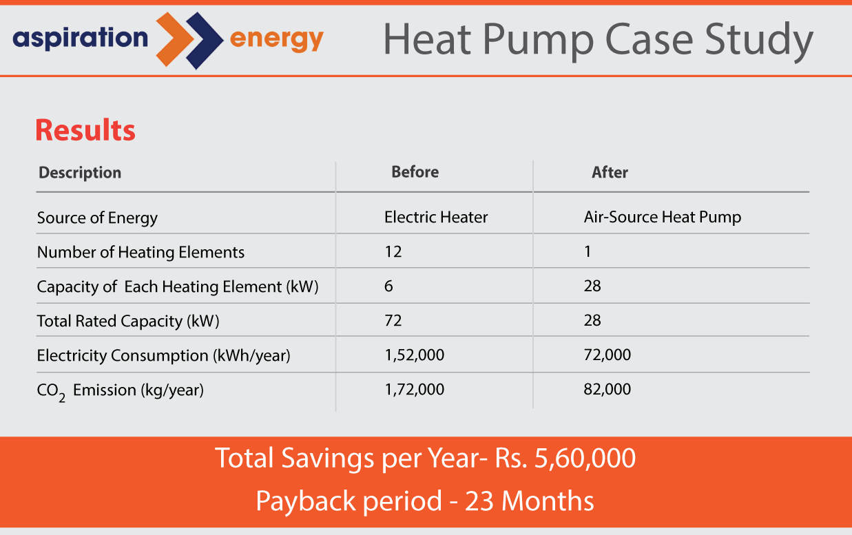 Decarbonizing with Heat Pump