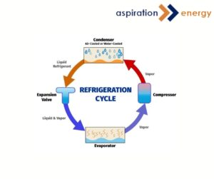 refrigerant used in heat pumps