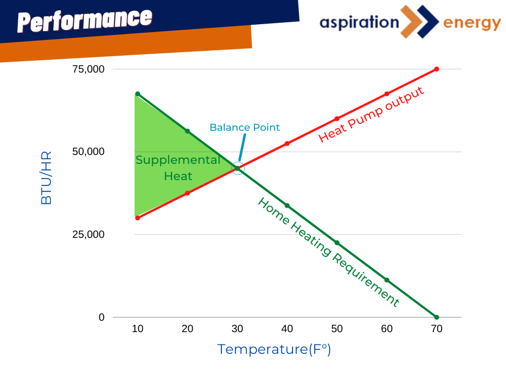 Heat Pump, Effective, Temperature